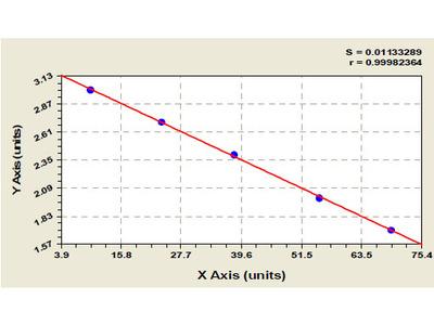 Porcine Adenosine receptor A2b (ADORA2B) ELISA Kit
