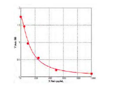 Bovine Carbonic Anhydrase 9 (CA9) ELISA Kit