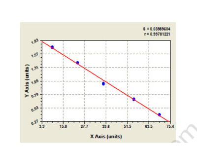 Human Connector enhancer of kinase suppressor of ras 2 (CNKSR2) ELISA Kit