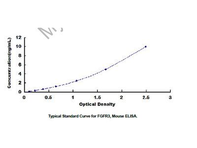 ELISA Kit for Fibroblast Growth Factor Receptor 3 (FGFR3)