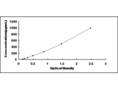 ELISA Kit for WNT Inhibitory Factor 1 (WIF1)