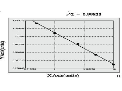 Bovine C-X-C motif chemokine 2 (CXCL2) ELISA Kit