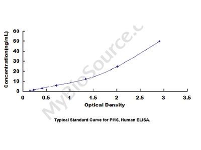 ELISA Kit for Peptidase Inhibitor 16 (PI16)