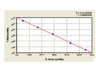 Rat 14-3-3 protein eta (YWHAH) ELISA Kit