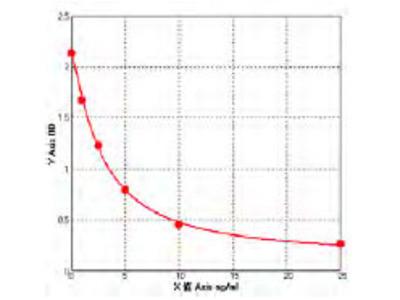 Bovine Platelet-activating factor acetylhydrolase IB subunit alpha (PAFAH1B1) ELISA Kit