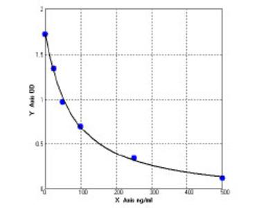 Human Complement C1q subcomponent subunit A (C1QA) ELISA Kit