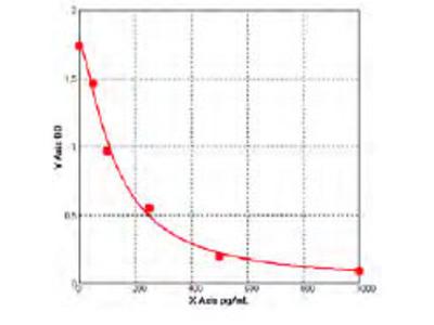 Mouse Cyclin-dependent kinase-like 5 (CDKL5) ELISA Kit