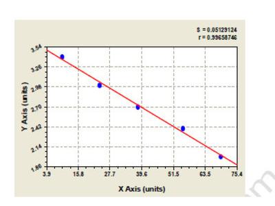 Canine B1 bradykinin receptor (BDKRB1) ELISA Kit