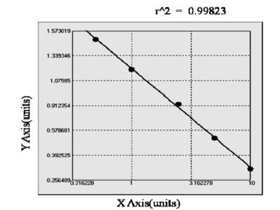 Chicken CHRNA7-FAM7A fusion protein (CHRFAM7A) ELISA Kit