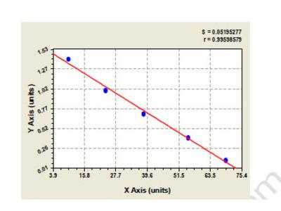 Human Histone H3.3 (H3F3A) ELISA Kit