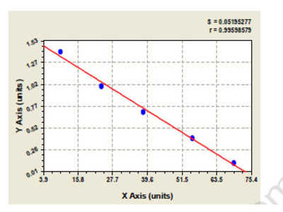 Rat Beta-adrenergic receptor kinase 1 (ADRBK1) ELISA Kit