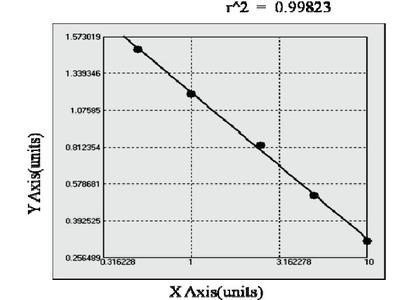 Human Ubiquitin like modifier activating enzyme ATG7 (ATG7) ELISA Kit