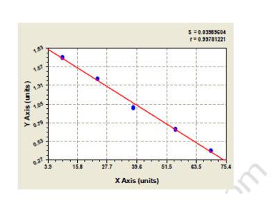 Rat Cytochrome P450 2B6 (CYP2B6) ELISA Kit