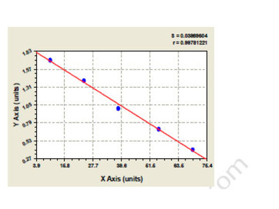 Canine Low affinity immunoglobulin gamma Fc region receptor III-A (FCGR3A) ELISA Kit
