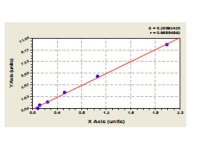 Human Serine/threonine protein kinase B raf (BRAF) ELISA Kit