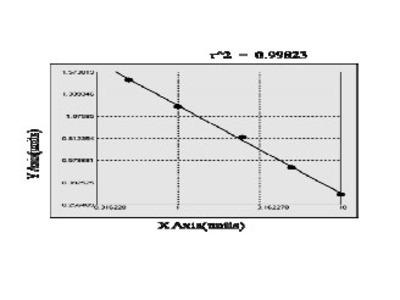 Human Alkaline ceramidase 1 (ACER1) ELISA Kit