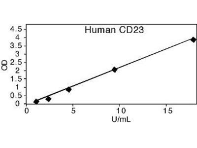 FCER2 (CD23) (soluble) ELISA Kit, Human