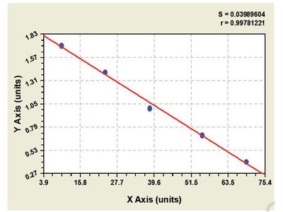 Mouse Adenosine receptor A2a (ADORA2A) ELISA Kit