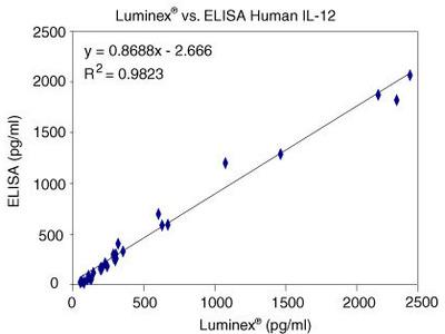 IL-12 (p40) ELISA Kit, Human