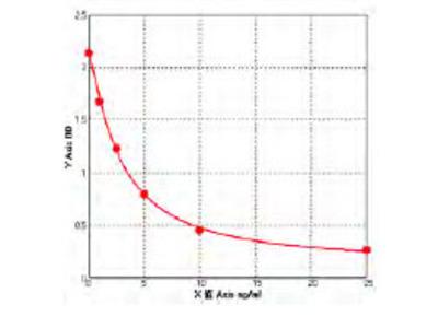 Canine C1q/TNF-related protein-3, Cartonectin/CTRP3/CORS-26 ELISA Kit