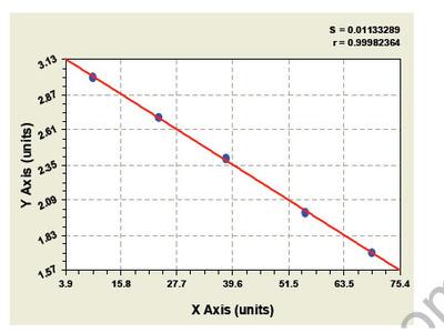 Human Zona pellucida sperm binding protein 3 (ZP3) ELISA Kit