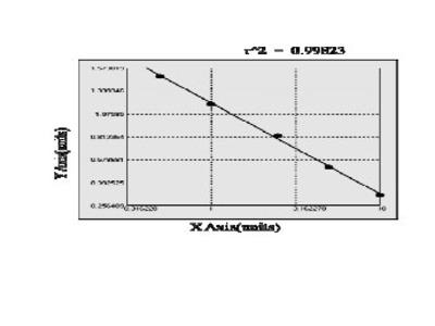 Human F box only protein 10 (FBXO10) ELISA Kit