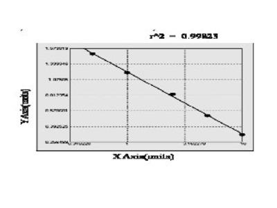 Porcine Gastrotropin (FABP6) ELISA Kit