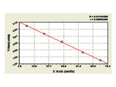 Bovine Follitropin subunit beta (FSHB) ELISA Kit