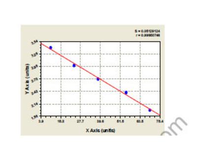 Human Acylphosphatase 2 (ACYP2) ELISA Kit
