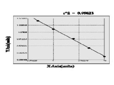 Porcine Carbonic anhydrase 7 (CA7) ELISA Kit