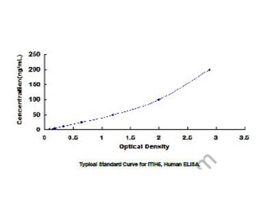 ELISA Kit for Inter Alpha-Globulin Inhibitor H5 (ITIH5)