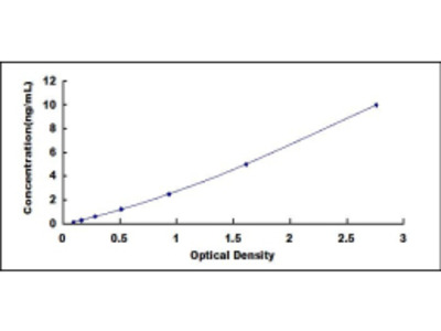ELISA Kit for Receptor Activity Modifying Protein 2 (RAMP2)
