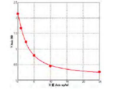 Human Circadian locomoter output cycles protein kaput (CLOCK) ELISA Kit