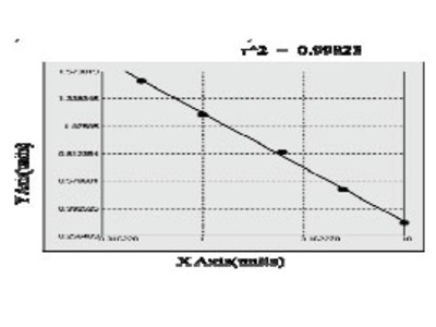 Mouse Actin, alpha cardiac muscle 1 (ACTC1) ELISA Kit