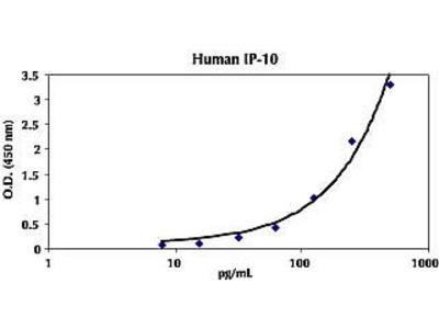 IP-10 ELISA Kit, Human