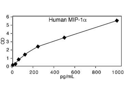 MIP-1 alpha ELISA Kit, Human