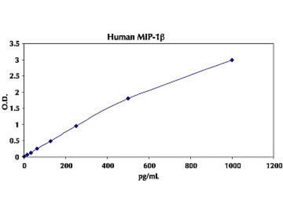mip-1 beta elisa kit, human from thermo fisher scientific