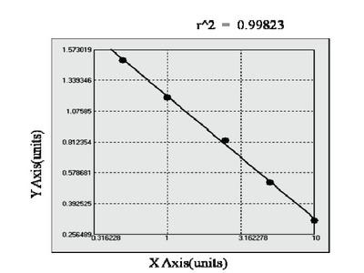 Chicken Oncostatin M Receptor ELISA Kit