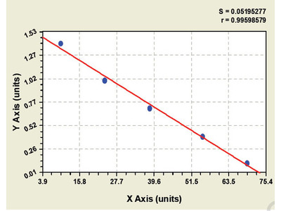 Chicken Cystatin-D (CST5) ELISA Kit