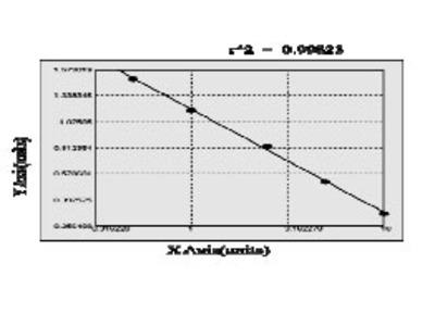 Canine C-X-C motif chemokine 2 (CXCL2) ELISA Kit