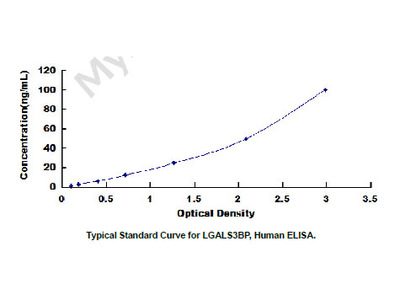 ELISA Kit for Lectin Galactoside Binding, Soluble 3 Binding Protein (LGALS3BP)