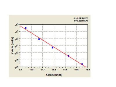 Bovine 26S proteasome non-ATPase regulatory subunit 2 (PSMD2) ELISA Kit