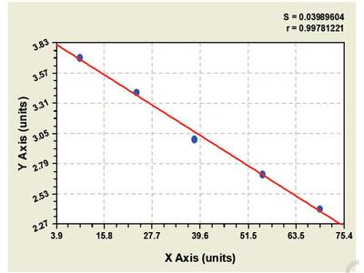 Rat Ameloblastin (AMBN) ELISA Kit