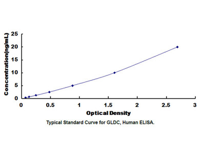 ELISA Kit for Glycine Dehydrogenase (GLDC)