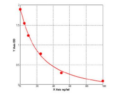 Human Epoxide hydrolase 2 (EPHX2) ELISA Kit