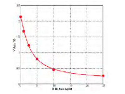 Mouse Acid ceramidase (ASAH1) ELISA Kit