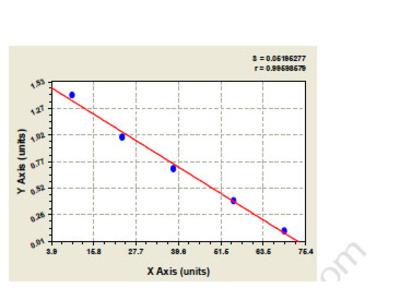 Bovine Acrosin (ACR) ELISA Kit