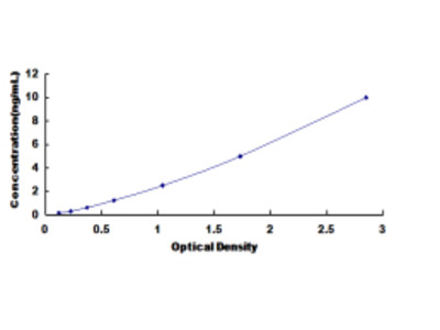 ELISA Kit for Methylthioadenosine Phosphorylase (MTAP)