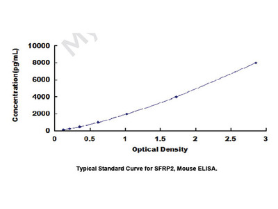 ELISA Kit for Secreted Frizzled Related Protein 2 (SFRP2)