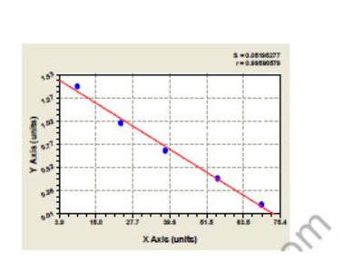 Human beta Ala His dipeptidase (CNDP1) ELISA Kit